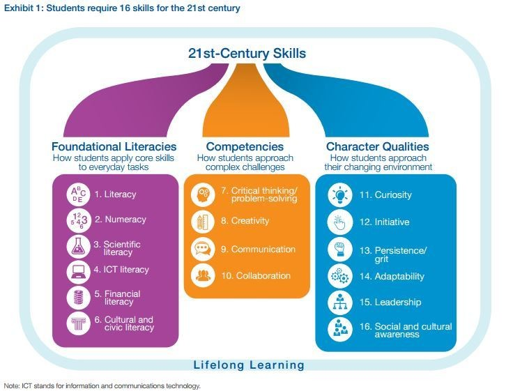 21st Century Skills WEF